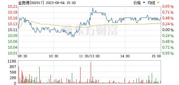 金奥博(002917)