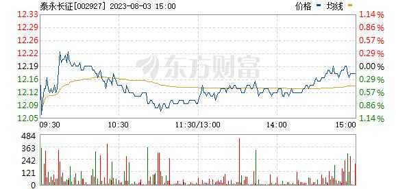 泰永长征(002927)