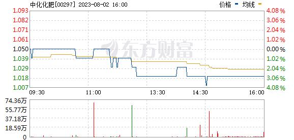 化肥价格行情走势图_中化化肥 (00297)股票价格_行情_走势图—东方财富网