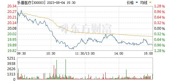 乐普医疗(300003)