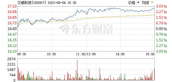 汉威电子(300007)