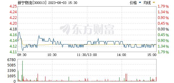 新宁物流(300013)