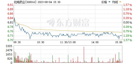 北陆药业(300016)