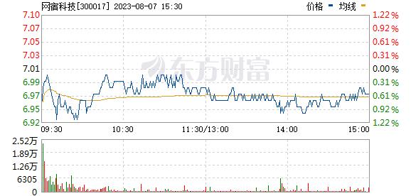 网宿科技(300017)