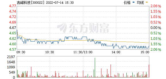吉峰农机(300022)