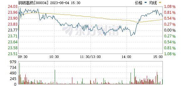 钢研高纳(300034)