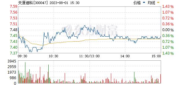 天源迪科(300047)