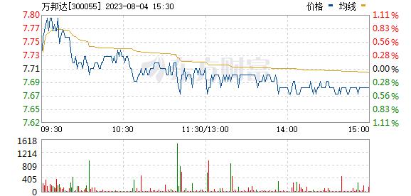 万邦达(300055)