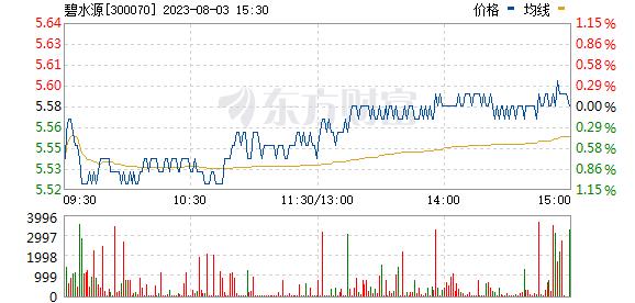 碧水源(300070)