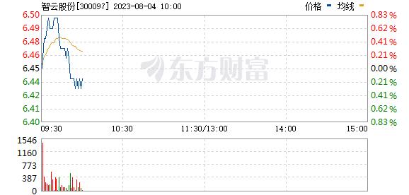 智云股份(300097)