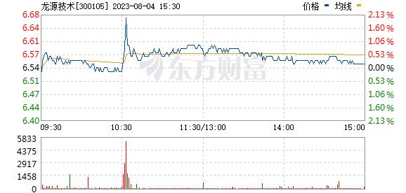 龙源技术(300105)