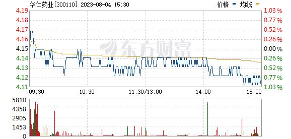 华仁药业(300110)