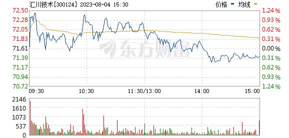 汇川技术(300124)