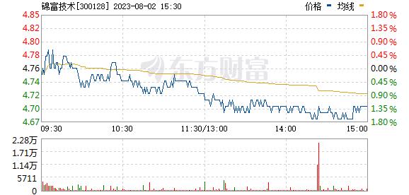 锦富技术(300128)
