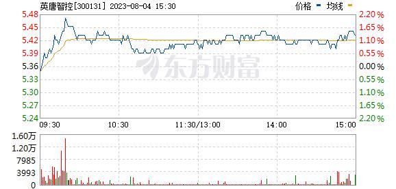 英唐智控(300131)