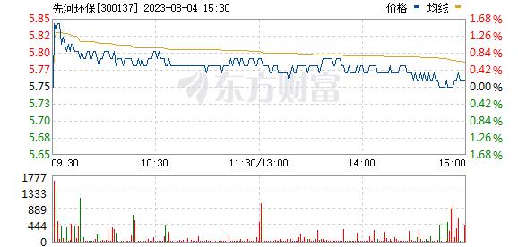 先河环保(300137)