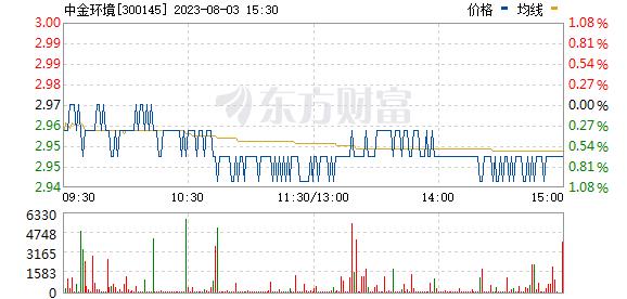 中金环境(300145)