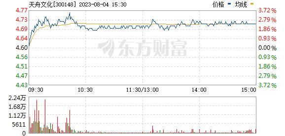 天舟文化(300148)