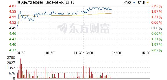 世纪瑞尔(300150)