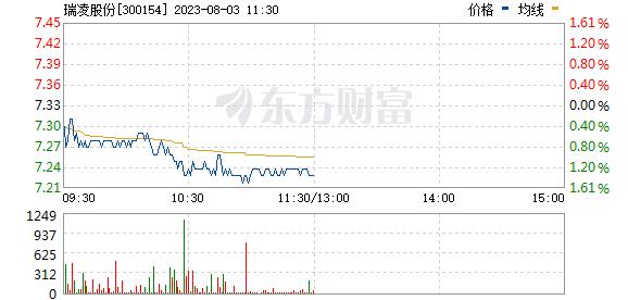 瑞凌股份(300154)