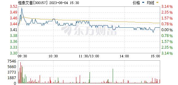 恒泰艾普(300157)