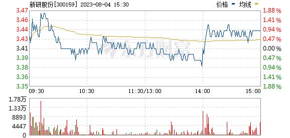 新研股份(300159)