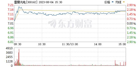 雷曼股份(300162)