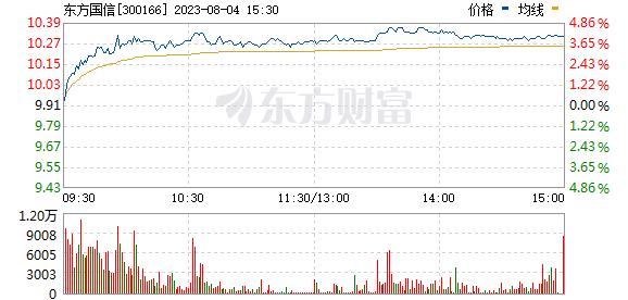 东方国信(300166)