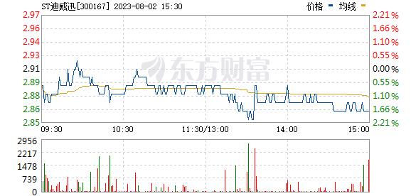迪威迅(300167)