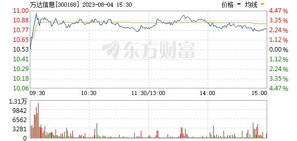 万达信息(300168)