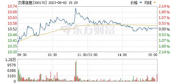 汉得信息(300170)