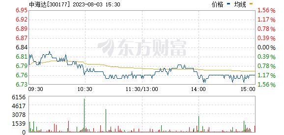 中海达(300177)