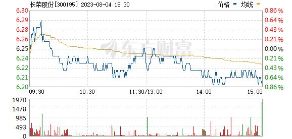 长荣股份(300195)