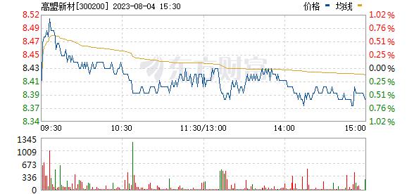 高盟新材(300200)