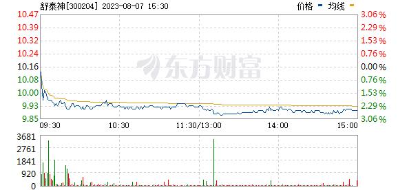 舒泰神(300204)