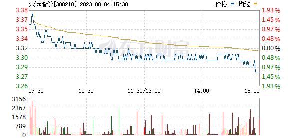 森远股份(300210)