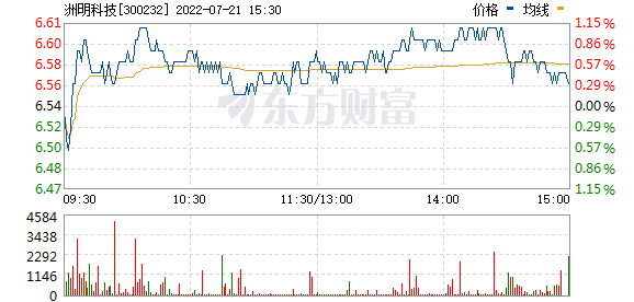 洲明科技(300232)