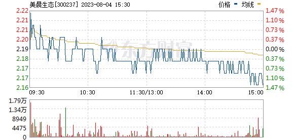 美晨科技(300237)