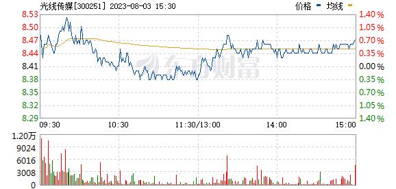 光线传媒(300251)