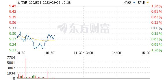 金信诺(300252)