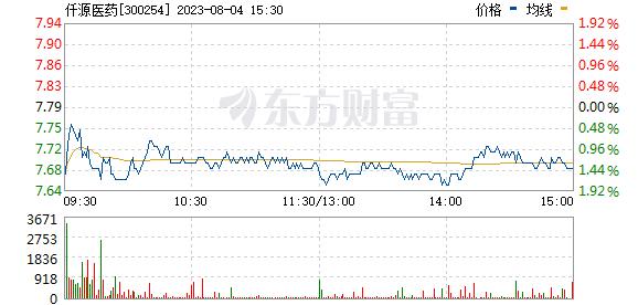 仟源医药(300254)