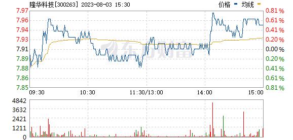 隆华节能(300263)