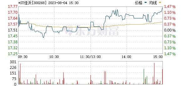 佳沃股份(300268)