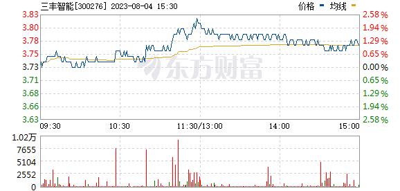三丰智能(300276)