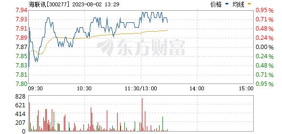 海联讯(300277)