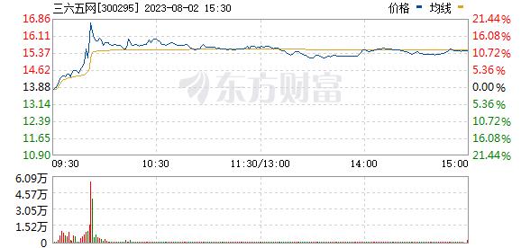 三六五网(300295)
