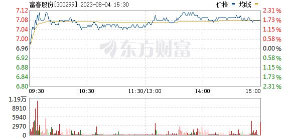 富春通信(300299)
