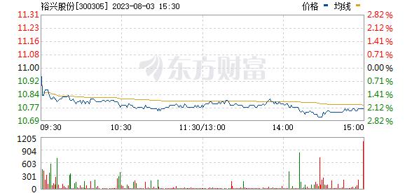 裕兴股份(300305)