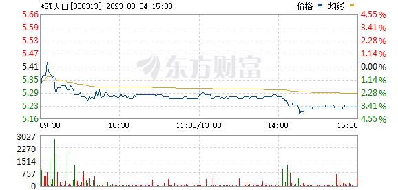 天山生物(300313)