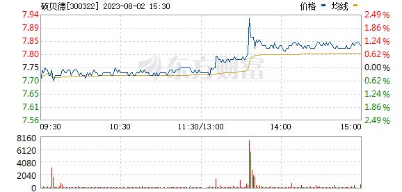 硕贝德(300322)